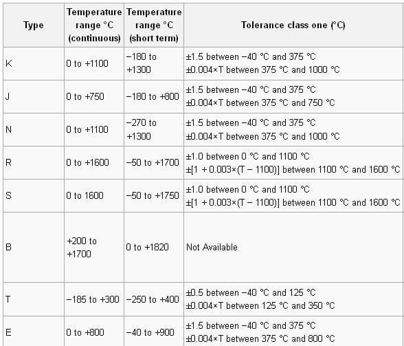 thermocouple_table1